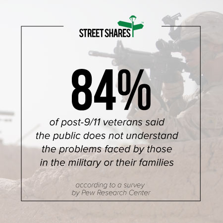 84 percent of post-9/11 veterans said the public does not understand the problems faced by those in the military or their families