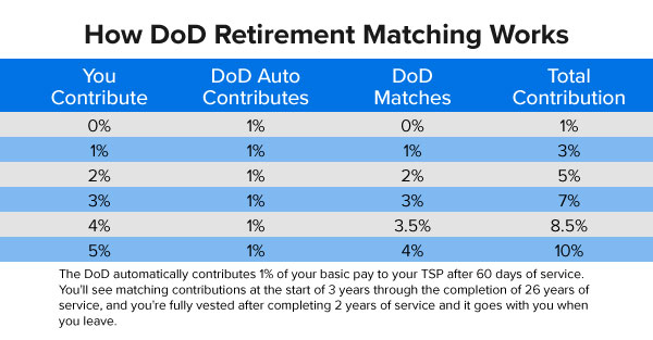 How DoD Retirement Matching Works in the new Blended Retirement System