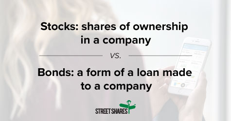 Stocks are shares of ownership in a company. Bonds are a form of a loan made to a company.